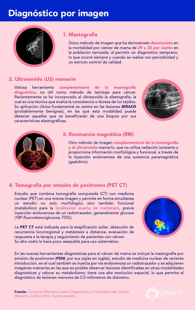 Prueba sanguínea para diagnóstico oportuno de cáncer de mama