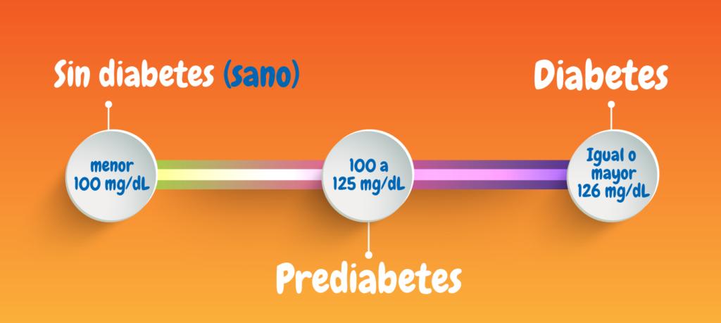 dieta baja en carbohidratos prediabetes